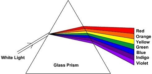 Prism esperiment
