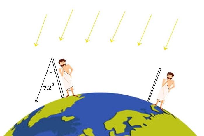 Eratosthenes-experiment-2 photo