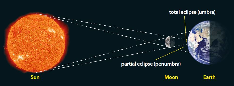 How to observe solar eclipse safely photo