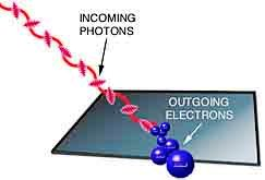 photoelectric effect photo