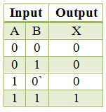 Truth_table_2