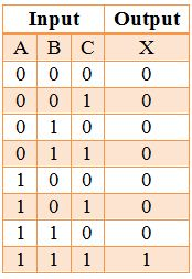 Truth_table_3