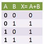 Two input OR gate truth table