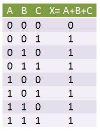 Three input OR operation truth table
